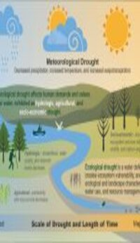 Agric Meteorology and Water Management